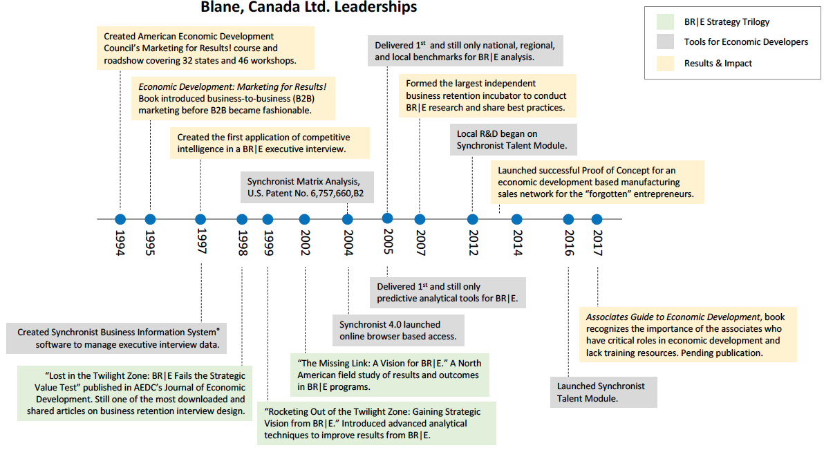 Blanecanada Timeline