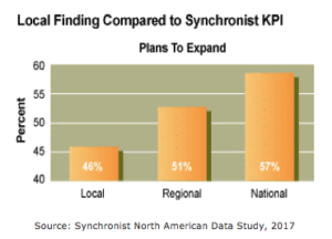Synchronist KPIChart