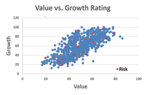 ValuevsGrowthRating
