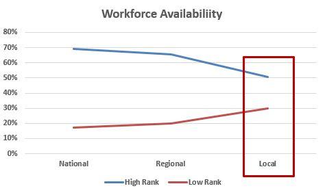 Workforce Availabiliity DisAdvantage Graphic